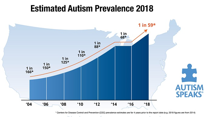 Estimated Autism Prevalence